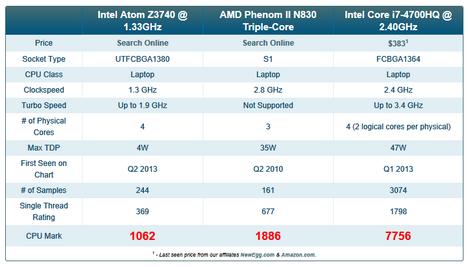 Comparecpu_a52n_vs_miix28_n550jk_2